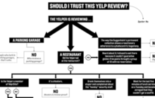 Use This Flowchart Before You Trust Yelp